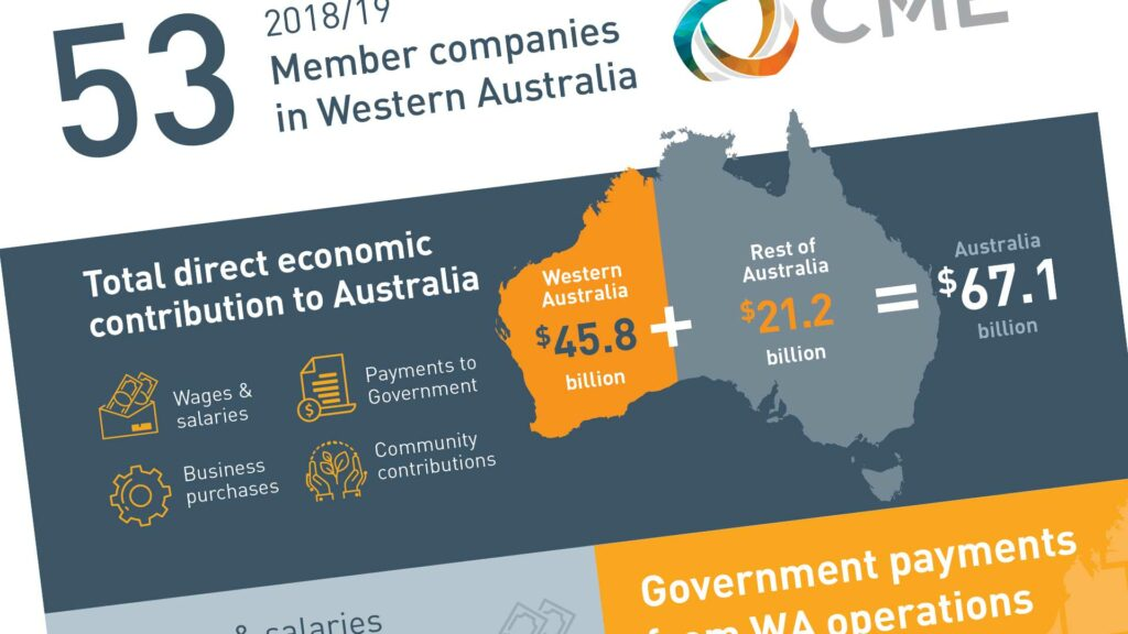 WA's resources sector contributes $67.1 billion to Australia's economy